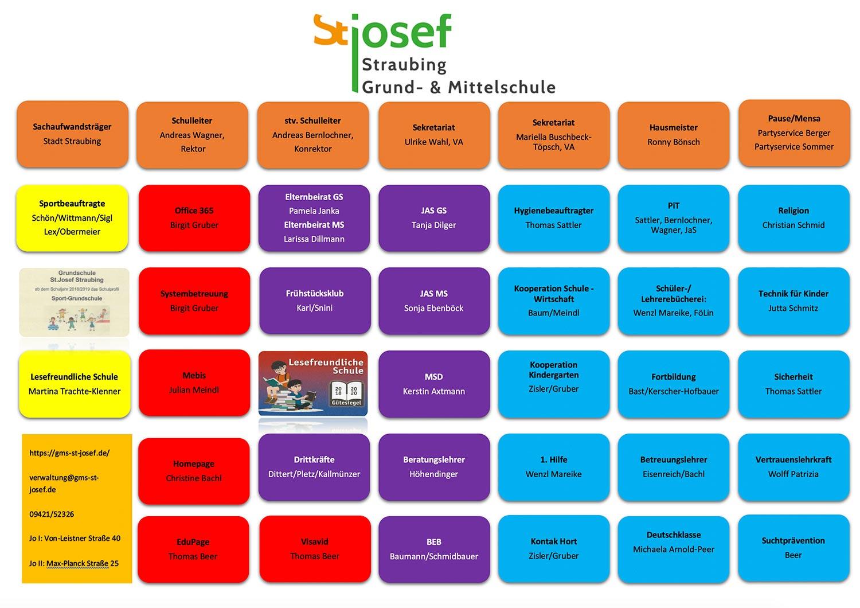Organigramm der Grund- und Mittelschule St. Josef in Straubing
