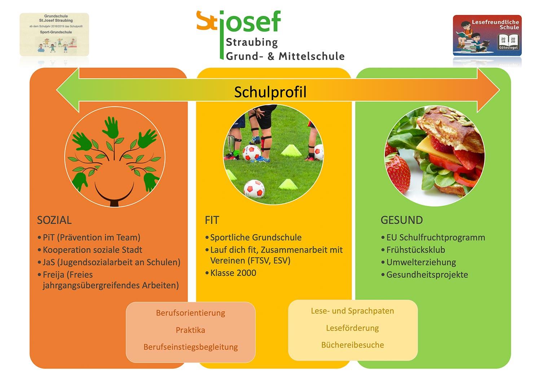 Schulprofil der Grund- und Mittelschule St. Josef in Straubing